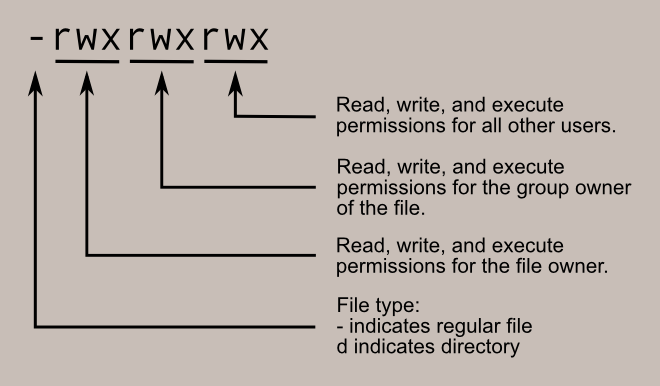 file_permissions